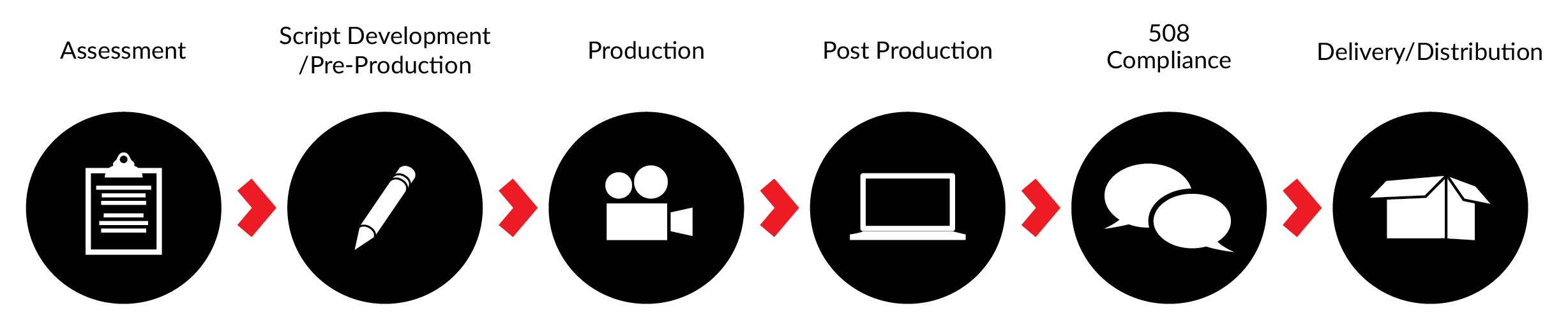 CATMEDIA Production-Process