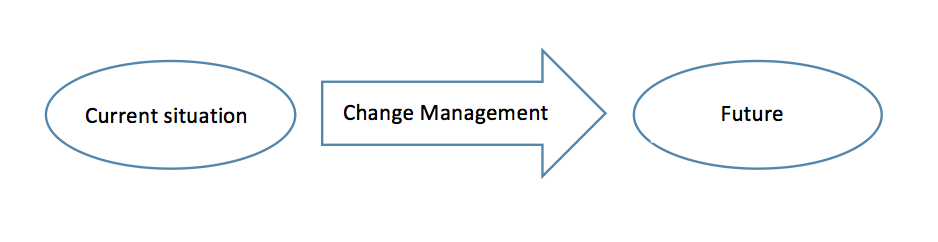SIX STEPS TO ORGANIZATIONAL CHANGE- CATMEDIA